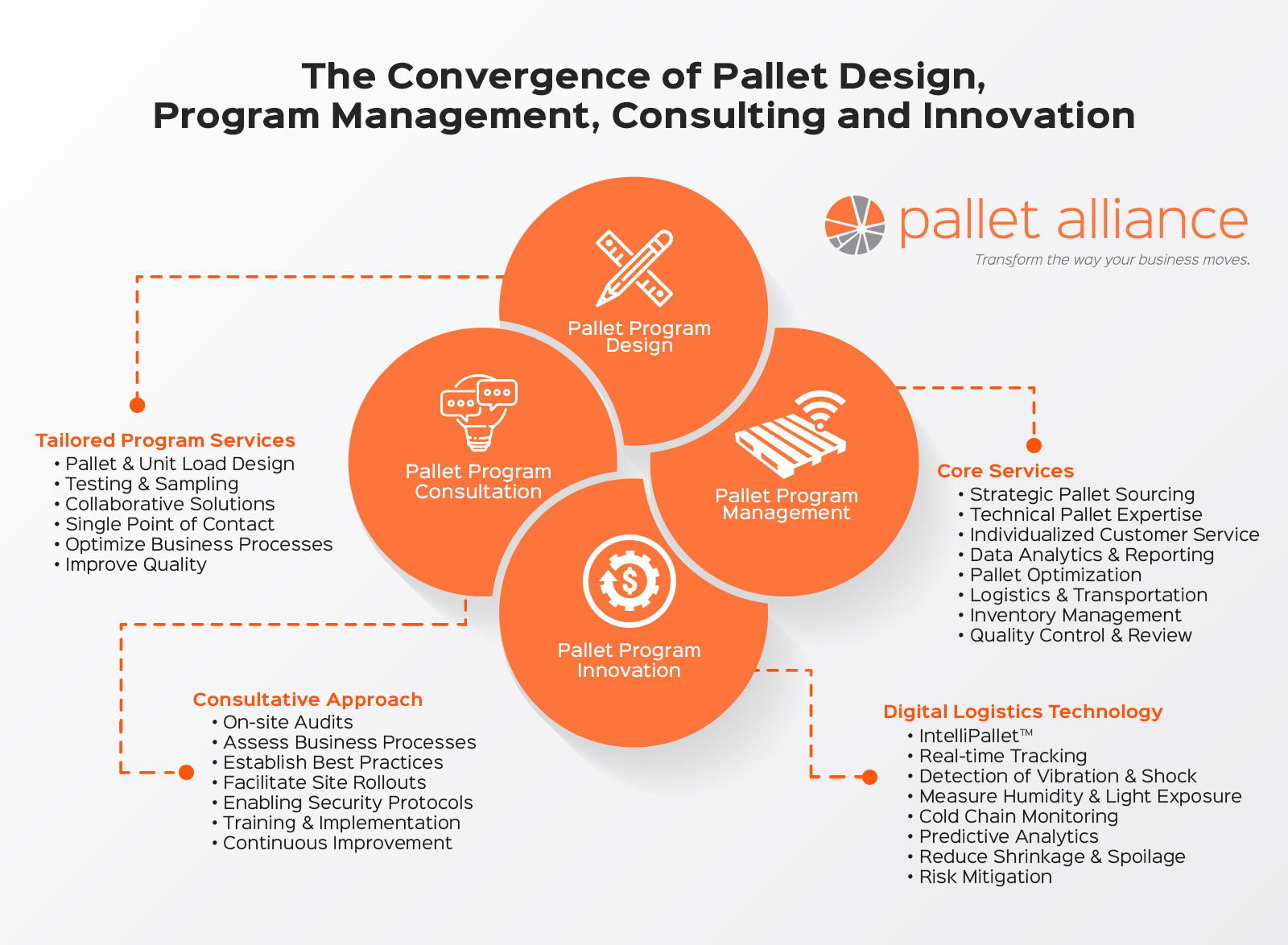 The Convergence of Pallet Design